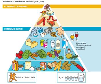 La piramide de la alimentación
